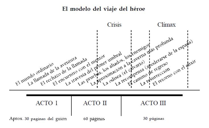 modelo del viaje del héroe
